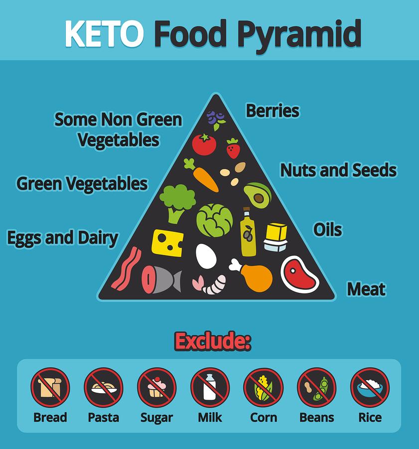 Ketogene Diät - Ernährungspyramide